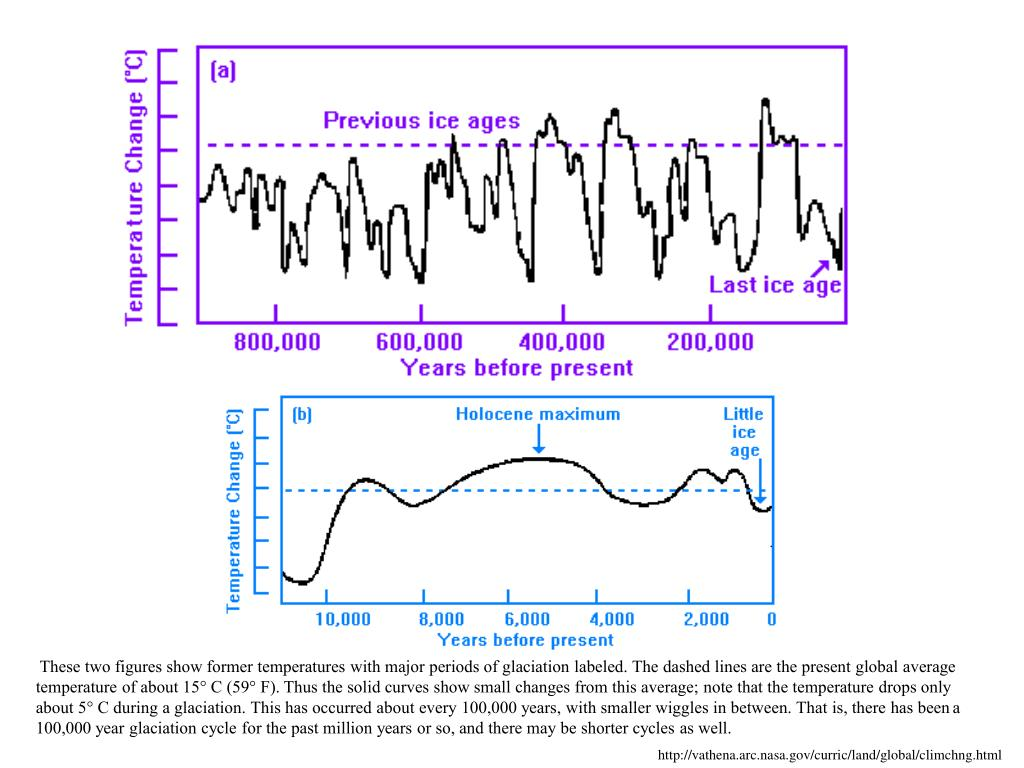 These two figures show former temperatures with major periods of glaciation labeled. The dashed lines are the present global average temperature of about 15° C (59° F). Thus the solid curves show small changes from this average; note that the temperature drops only about 5° C during a glaciation. This has occurred about every 100,000 years, with smaller wiggles in between. That is, there has been a 100,000 year glaciation cycle for the past million years or so, and there may be shorter cycles as well.