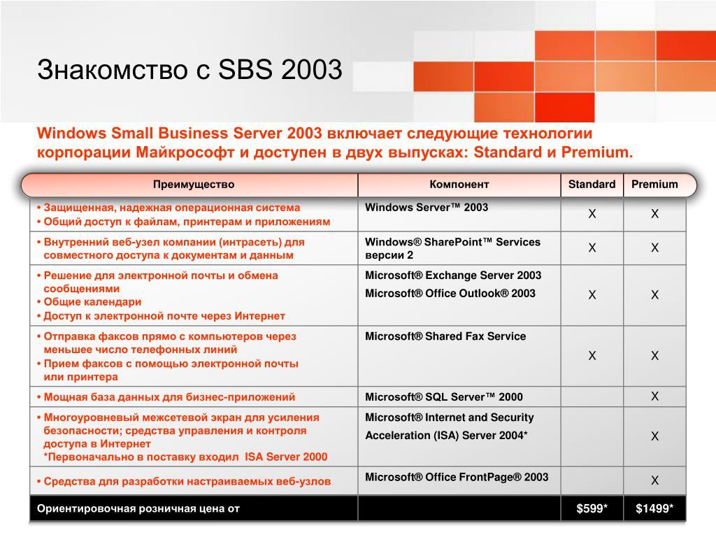 SBS 2003