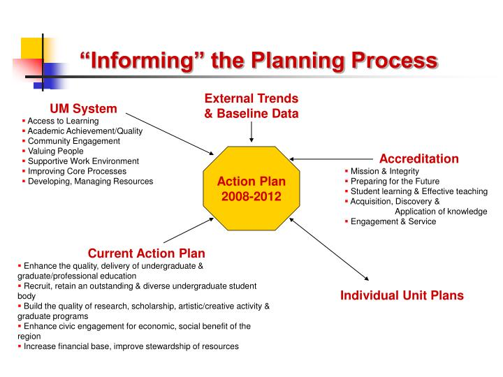 """Informing"" the Planning Process"