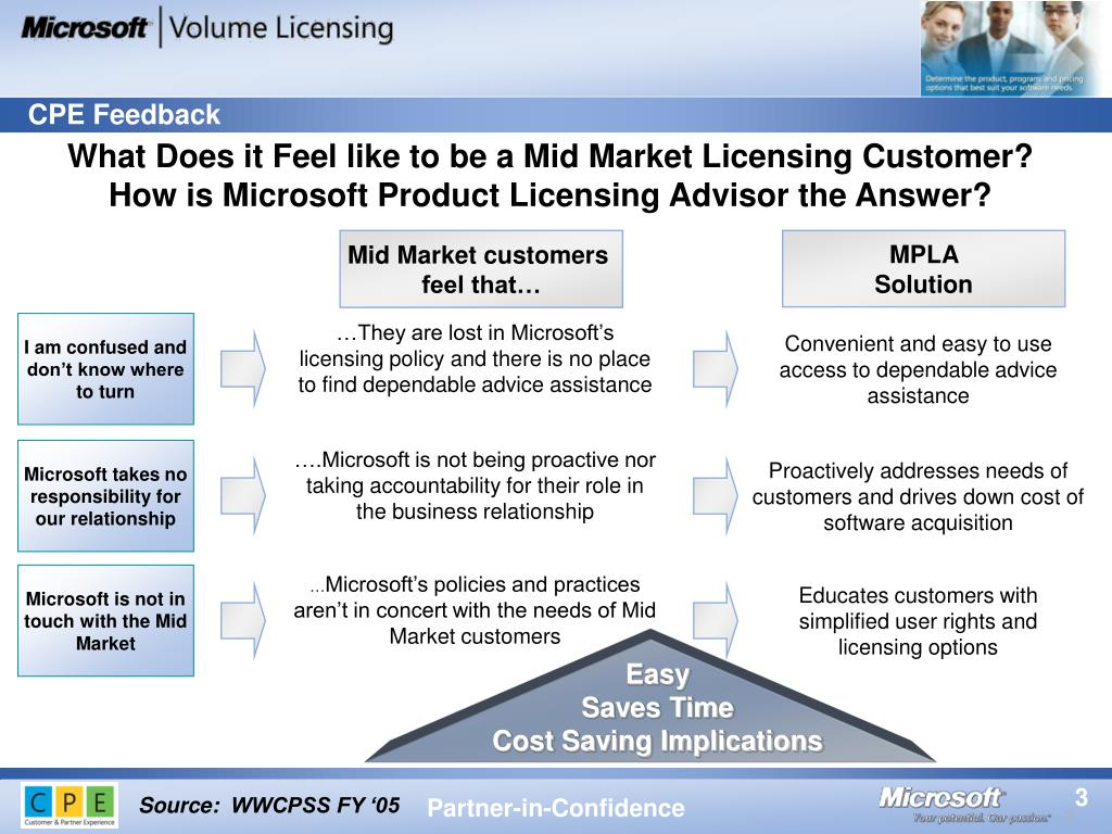 What Does it Feel like to be a Mid Market Licensing Customer?