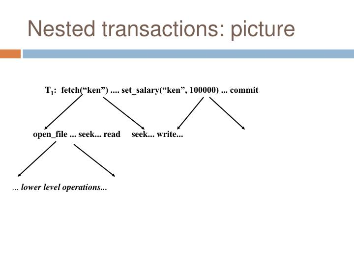 Nested transactions: picture