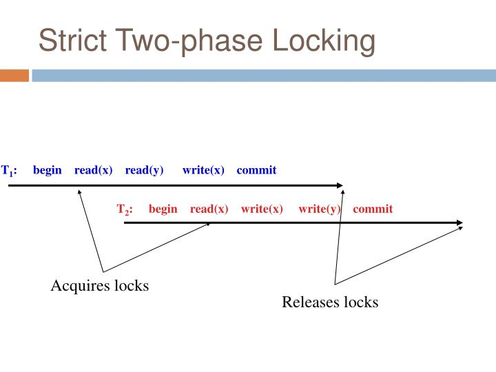 Strict Two-phase Locking