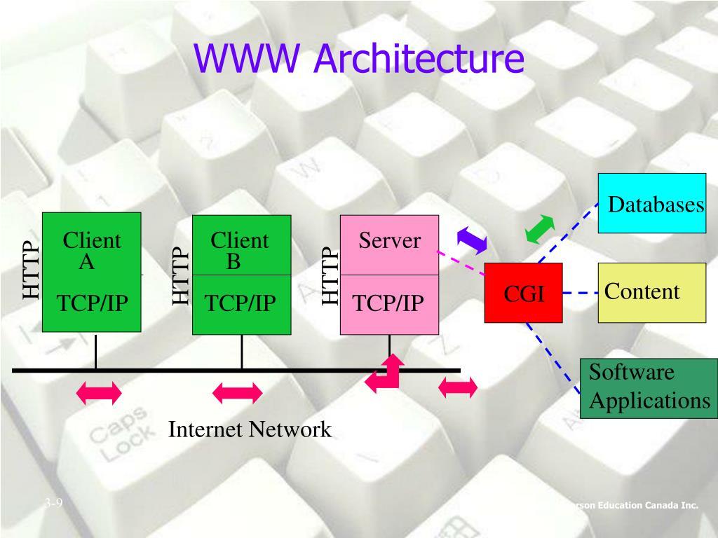 WWW Architecture