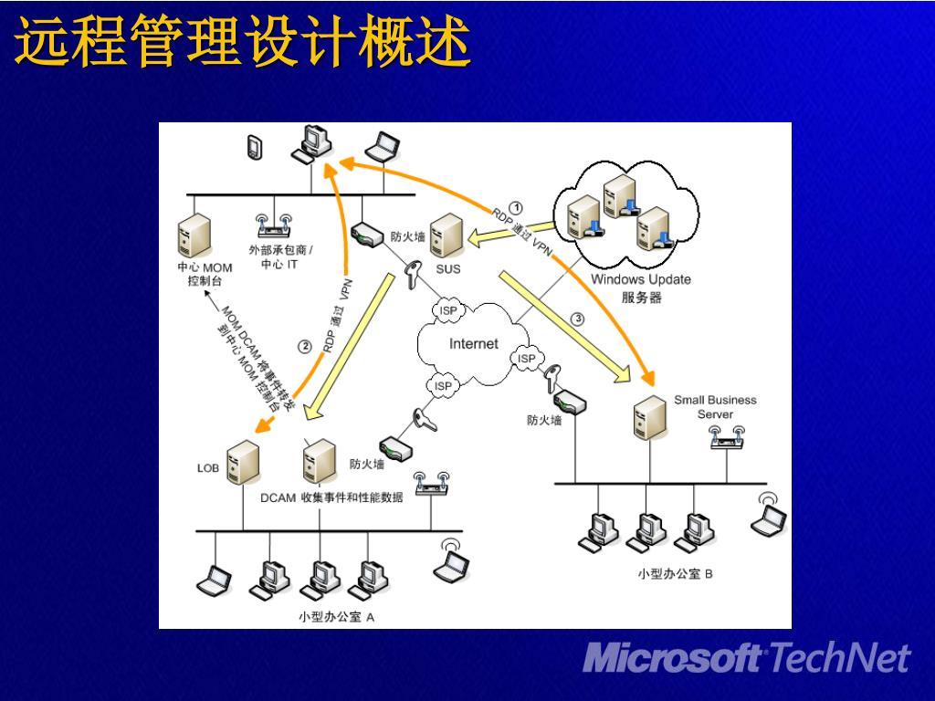 远程管理设计概述