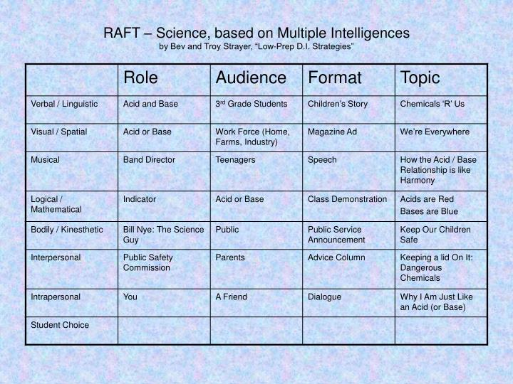 RAFT – Science, based on Multiple Intelligences