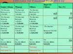 tds rates for financial year 2011 12