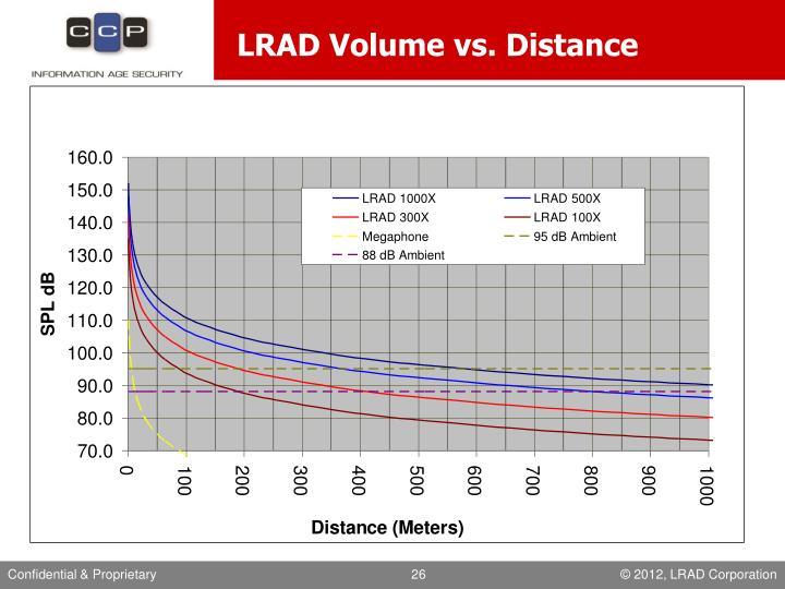 LRAD Volume vs. Distance