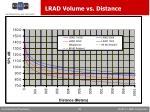 lrad volume vs distance