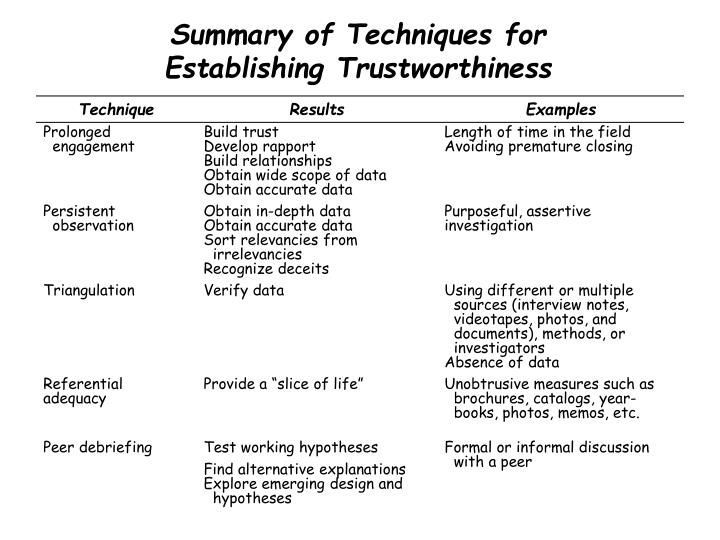Summary of Techniques for