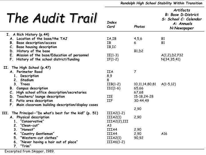 The Audit Trail