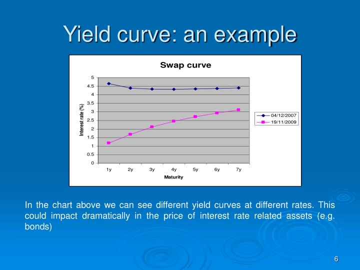 Yield curve: an example