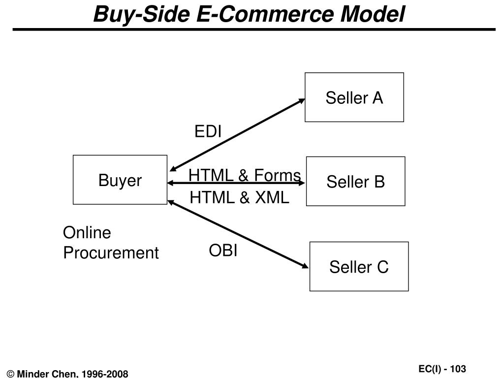 Buy-Side E-Commerce Model