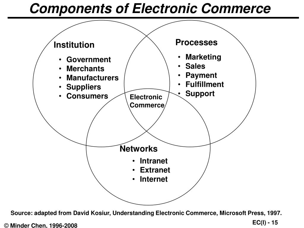 Components of Electronic Commerce