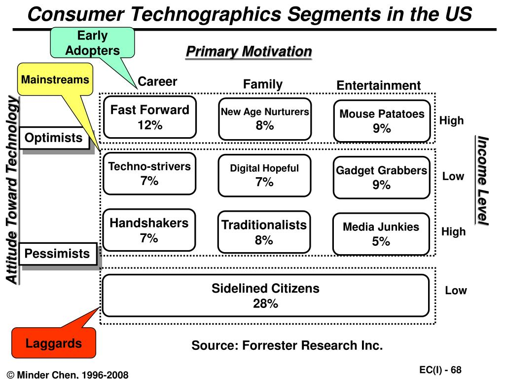 Consumer Technographics Segments in the US