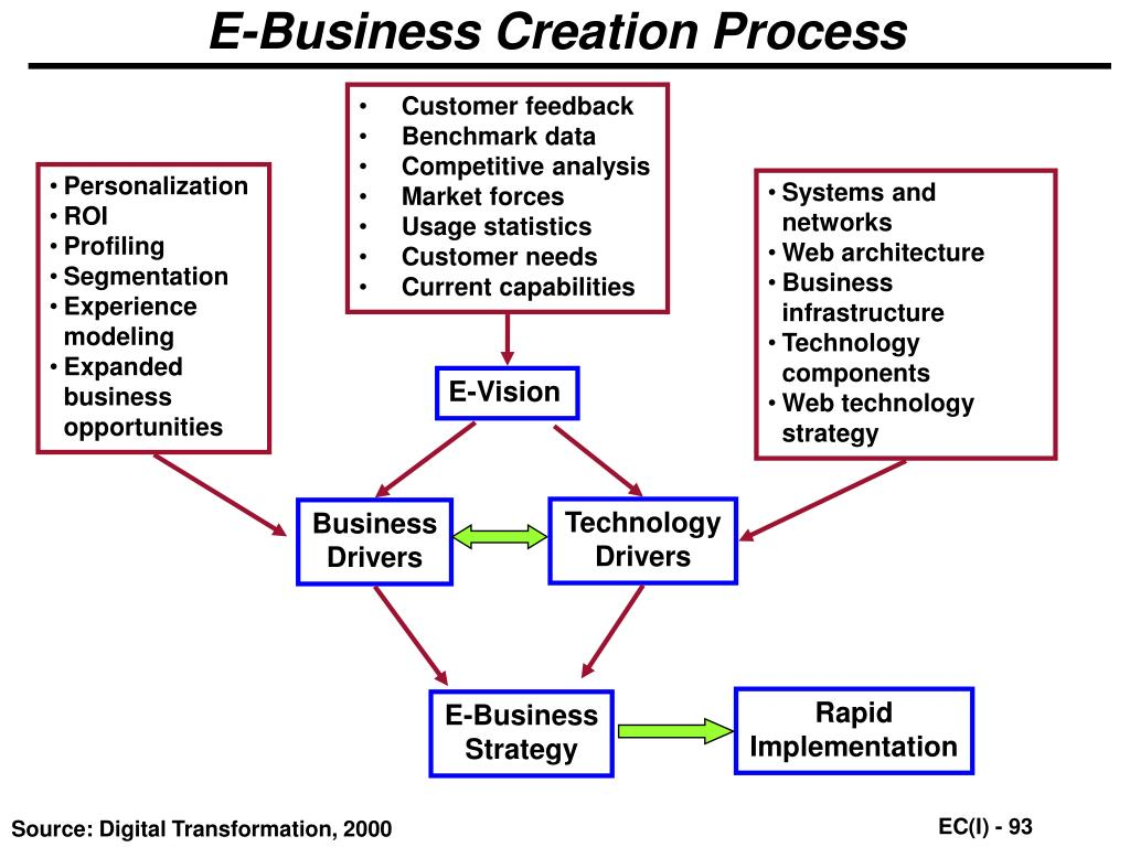 E-Business Creation Process