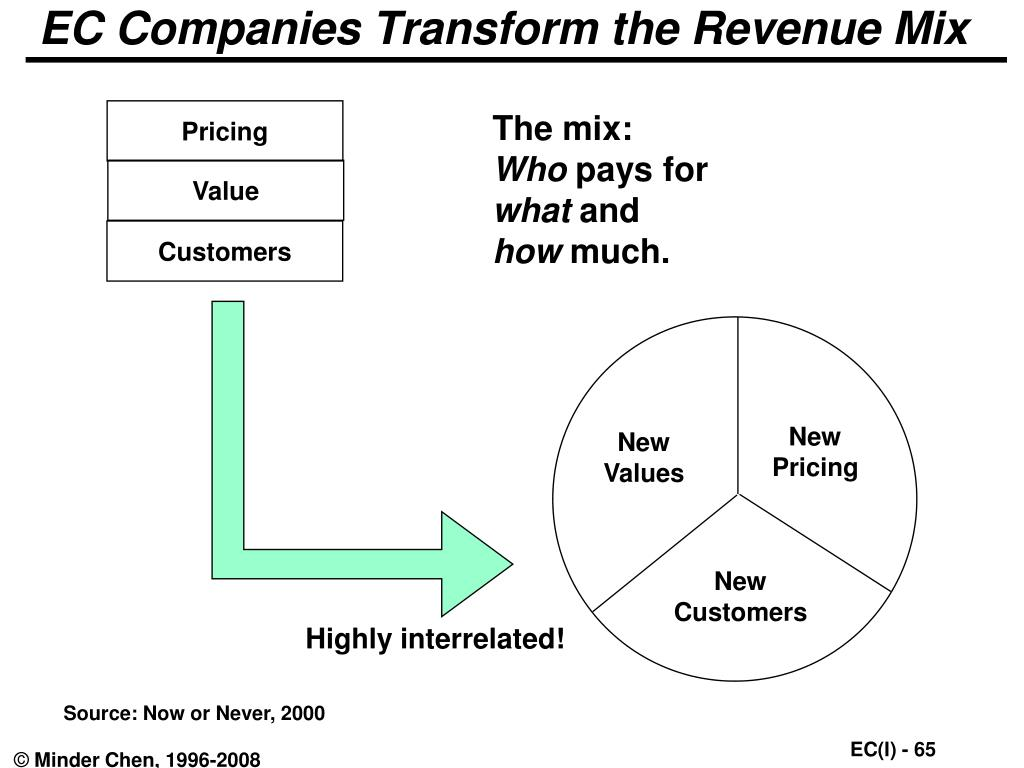 EC Companies Transform the Revenue Mix