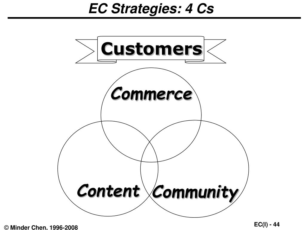 EC Strategies: 4 Cs