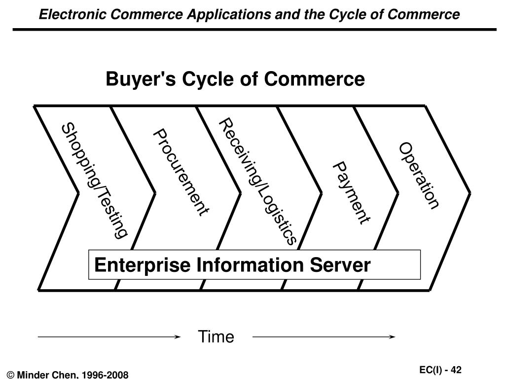 Electronic Commerce Applications and the Cycle of Commerce