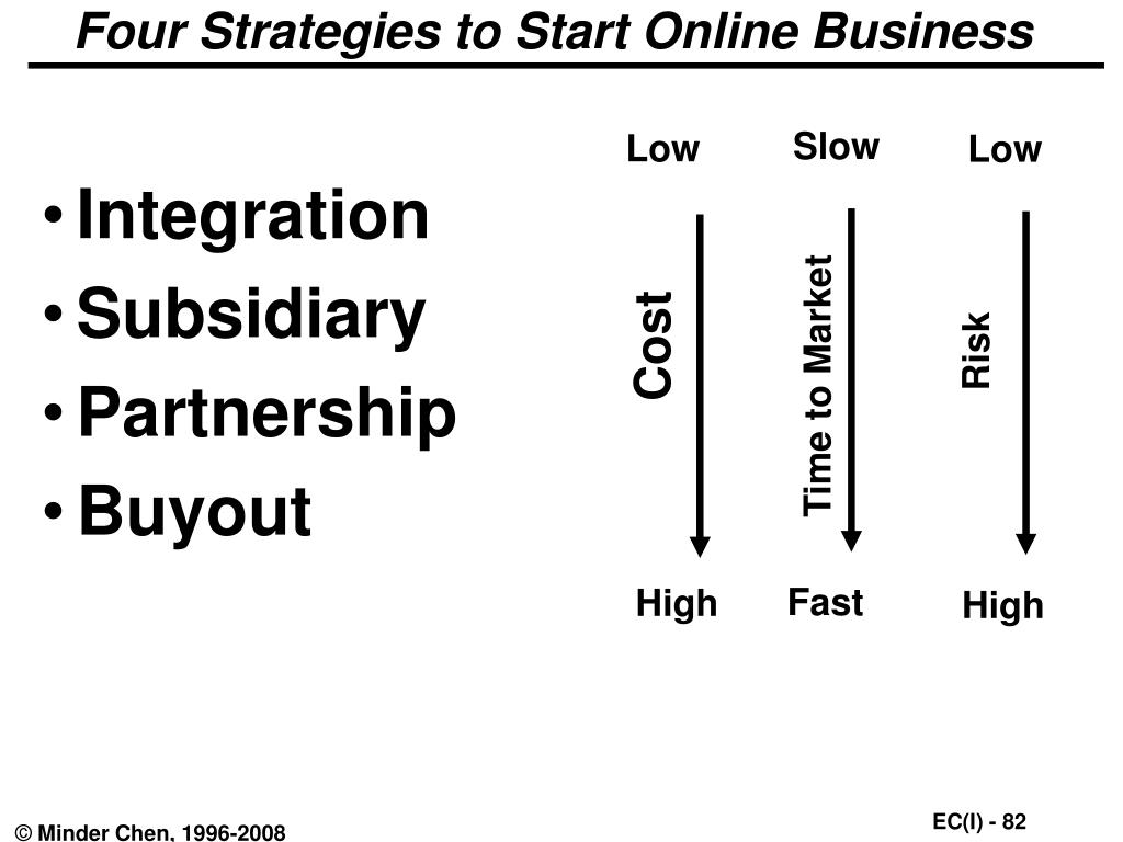 Four Strategies to Start Online Business