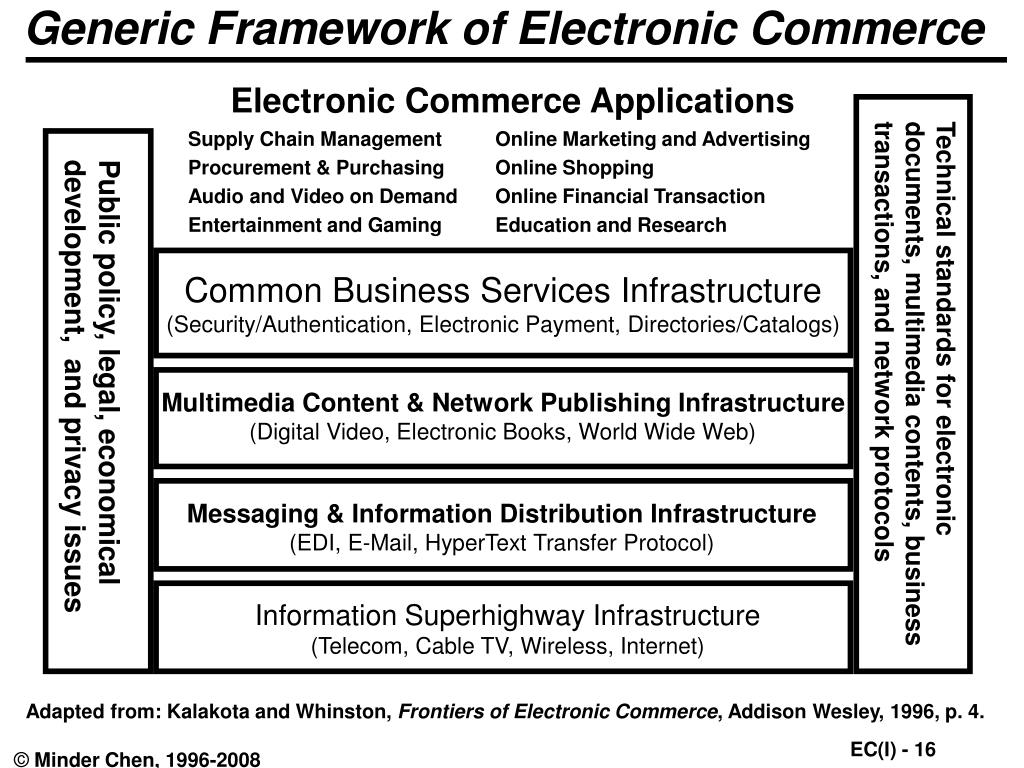 Generic Framework of Electronic Commerce