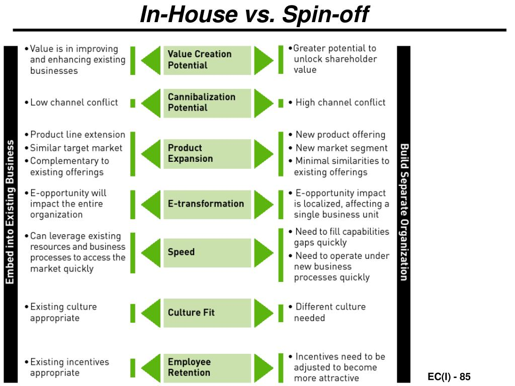 In-House vs. Spin-off