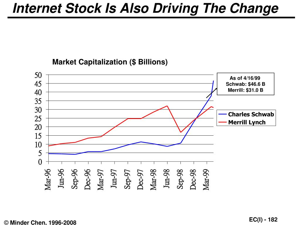 Internet Stock Is Also Driving The Change