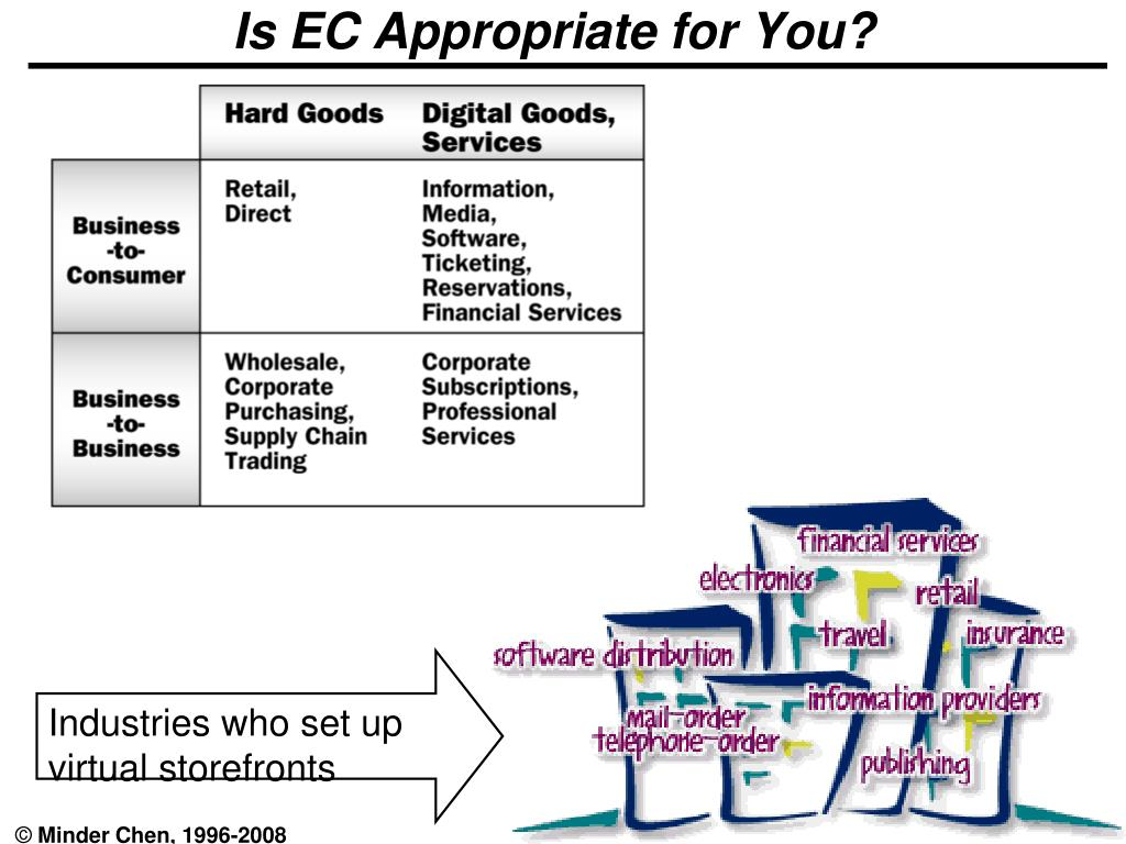 Is EC Appropriate for You?