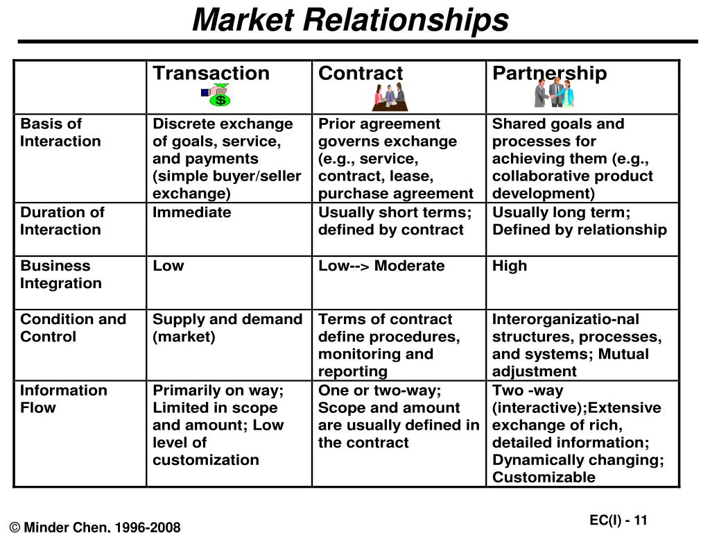 Market Relationships