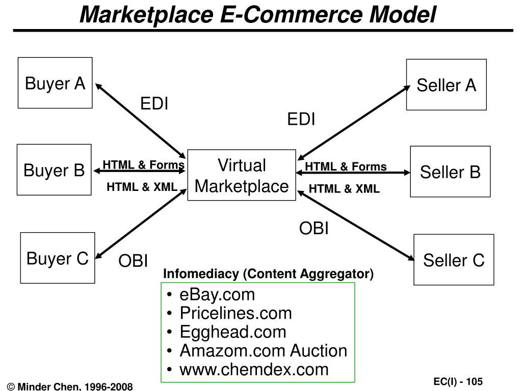 Marketplace E-Commerce Model