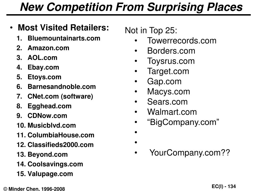 Most Visited Retailers: