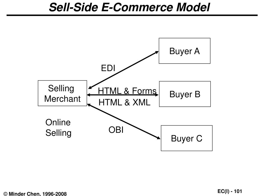 Sell-Side E-Commerce Model