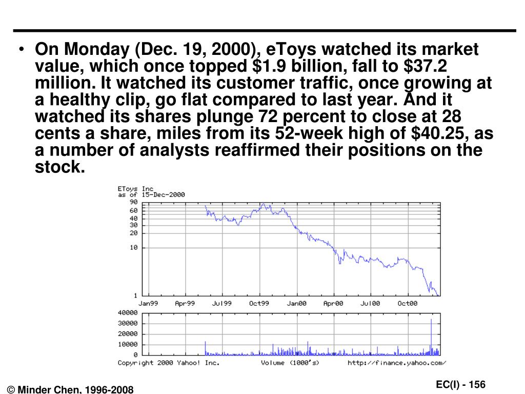 On Monday (Dec. 19, 2000), eToys watched its market value, which once topped $1.9 billion, fall to $37.2 million. It watched its customer traffic, once growing at a healthy clip, go flat compared to last year. And it watched its shares plunge 72 percent to close at 28 cents a share, miles from its 52-week high of $40.25, as a number of analysts reaffirmed their positions on the stock.