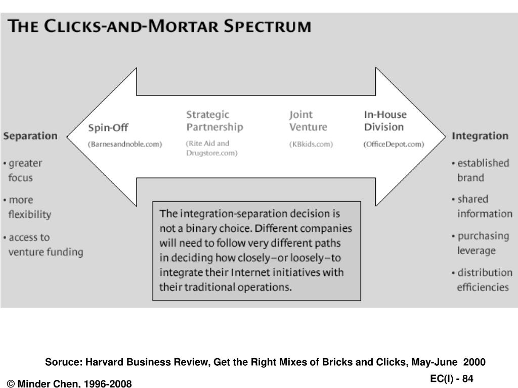Soruce: Harvard Business Review, Get the Right Mixes of Bricks and Clicks, May-June  2000