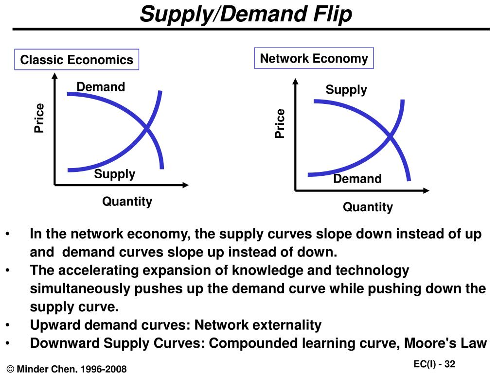Supply/Demand Flip