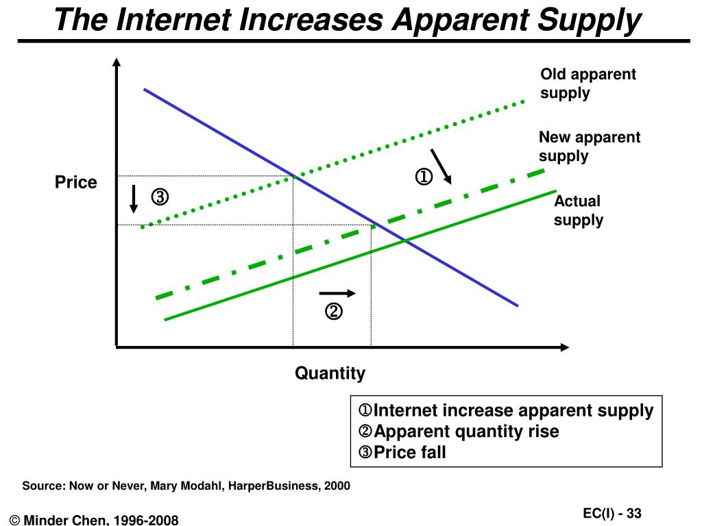 The Internet Increases Apparent Supply