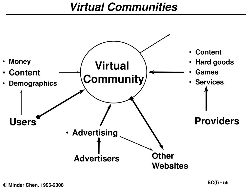 Virtual Communities