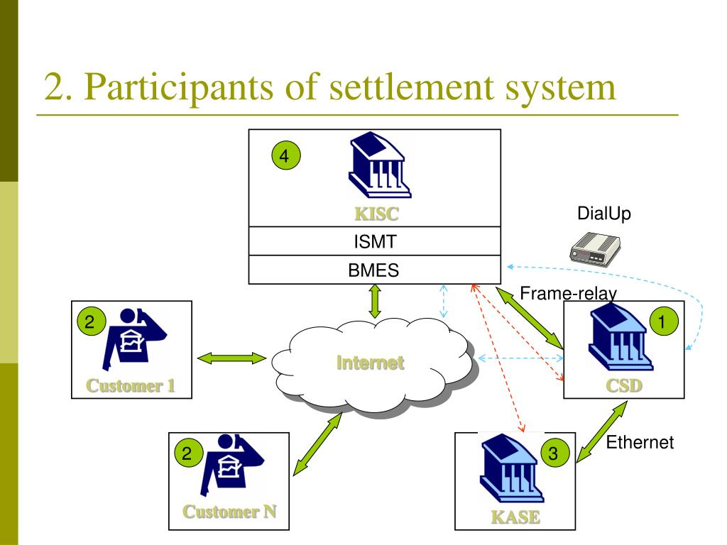 2. Participants of settlement system