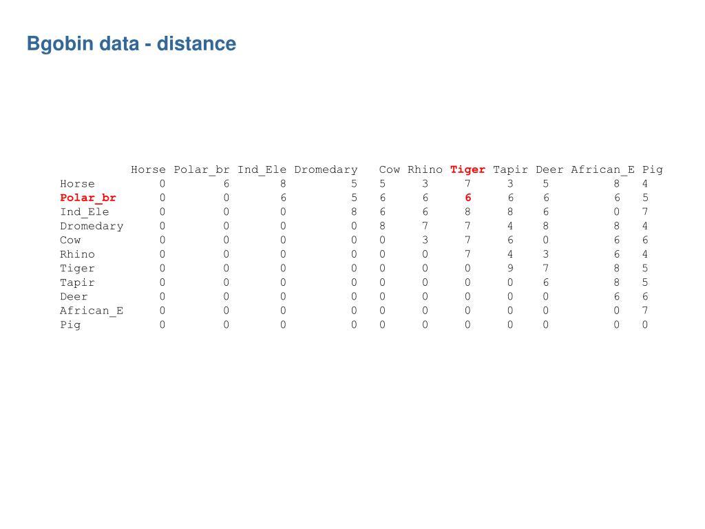 Bgobin data - distance