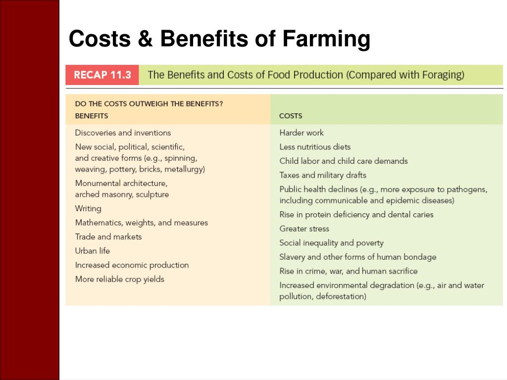 Costs & Benefits of Farming