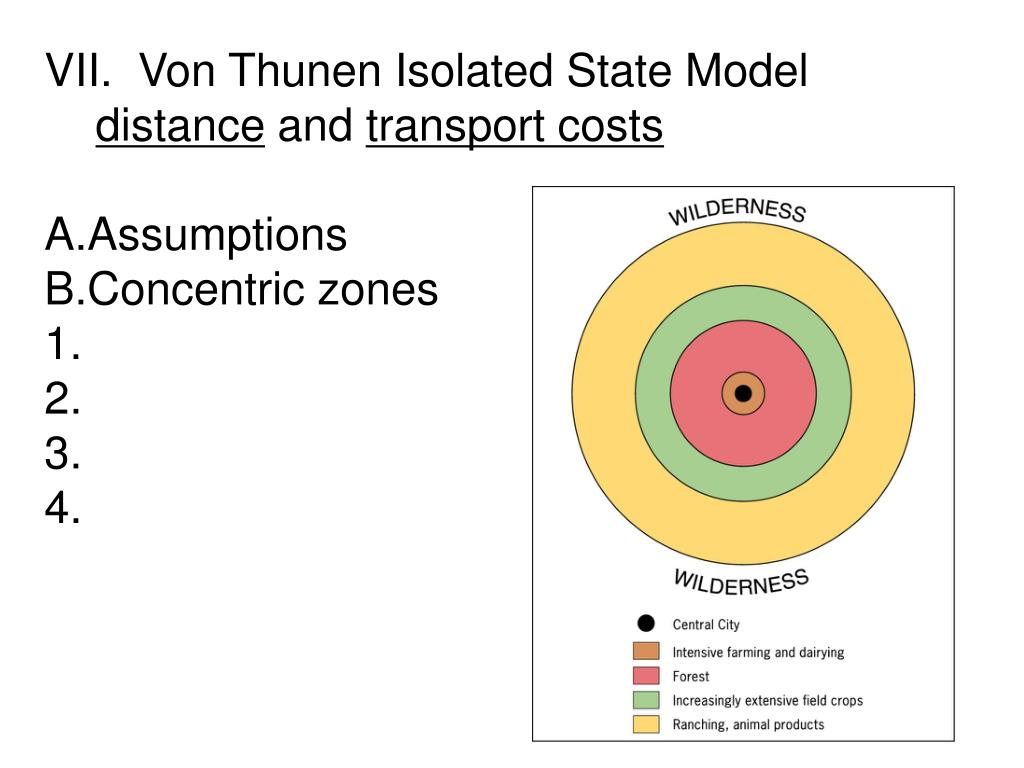 VII.  Von Thunen Isolated State Model