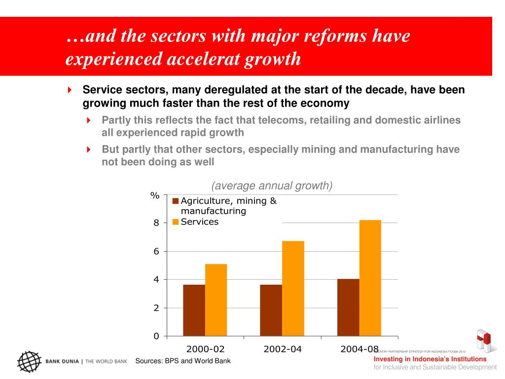 …and the sectors with major reforms have experienced accelerat growth