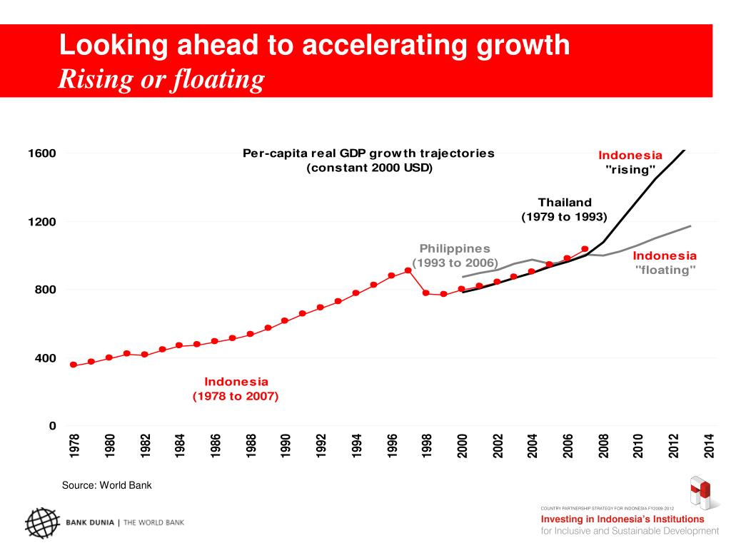 Looking ahead to accelerating growth