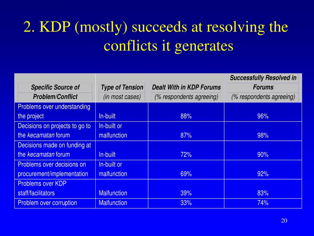 2. KDP (mostly) succeeds at resolving the conflicts it generates