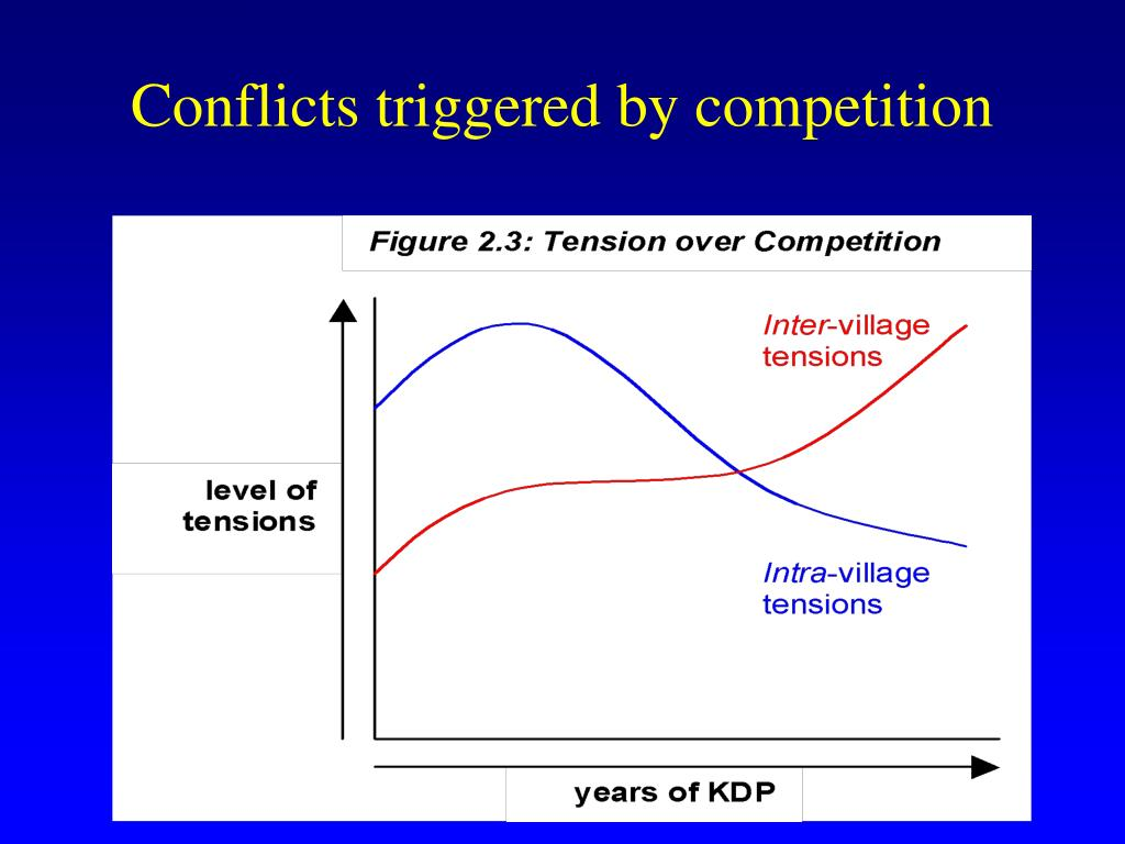 Conflicts triggered by competition