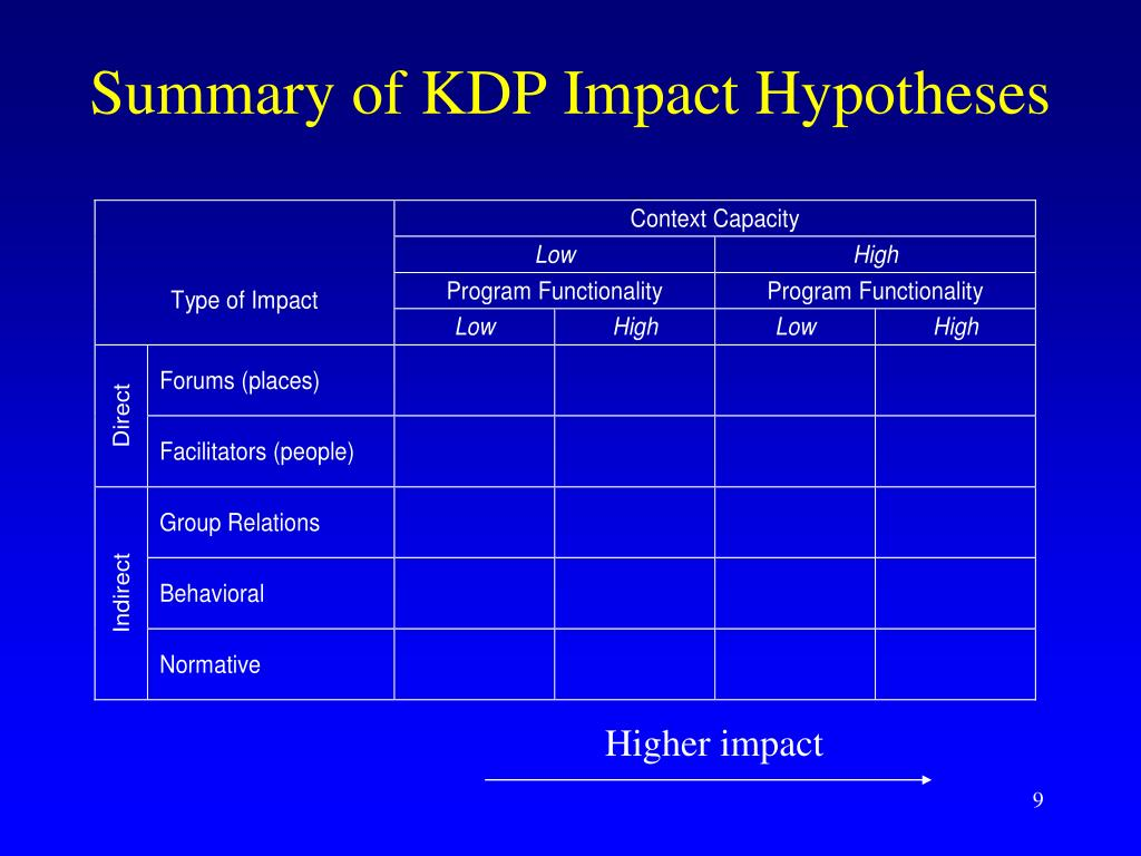 Summary of KDP Impact Hypotheses