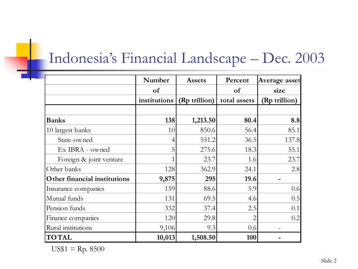 Indonesia s financial landscape dec 2003