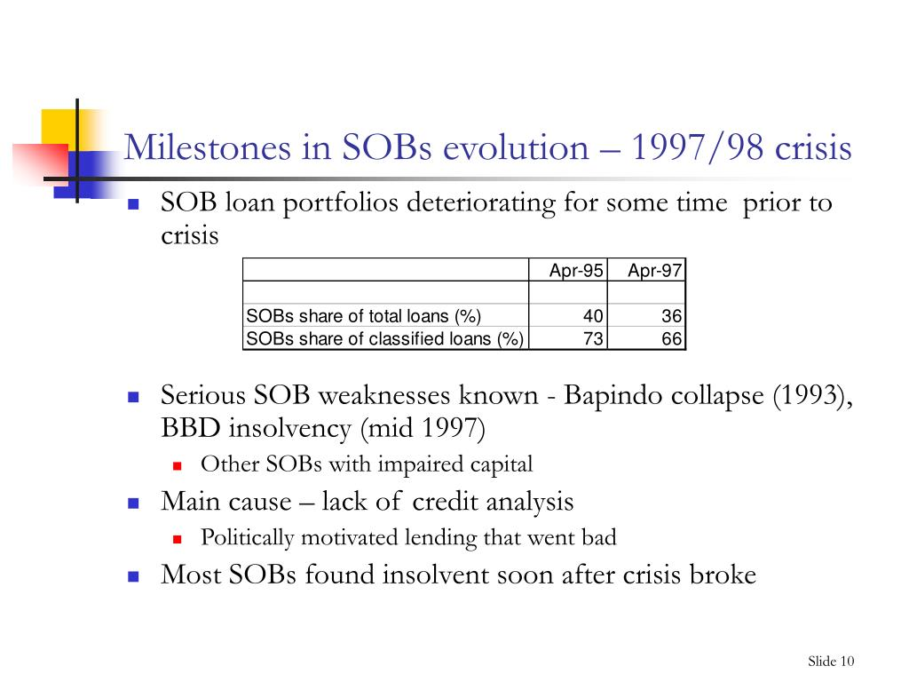 Milestones in SOBs evolution – 1997/98 crisis