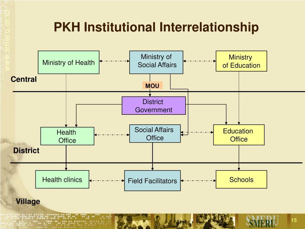 PKH Institutional Interrelationship