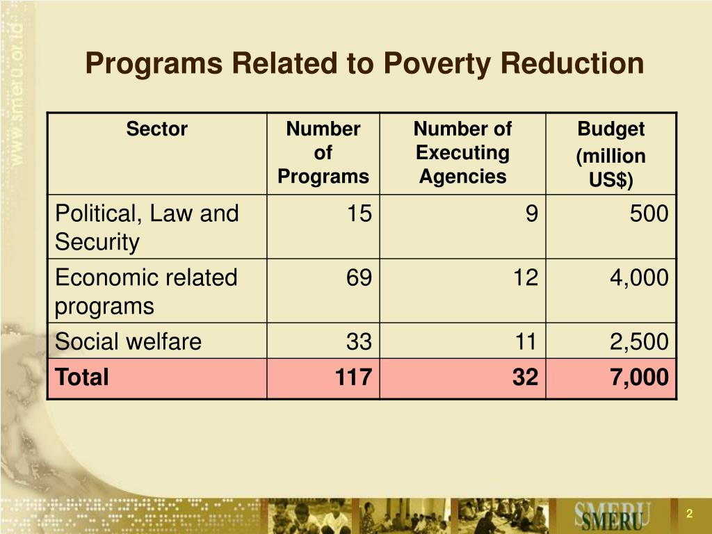 Programs Related to Poverty Reduction