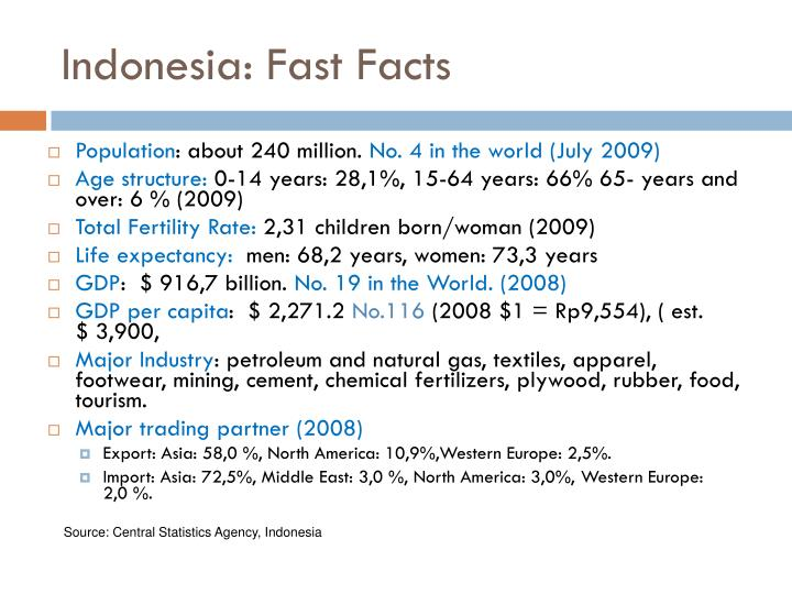 Indonesia fast facts